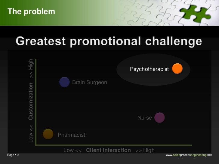 The problem           Low << Customization >> High                                                                    Psyc...