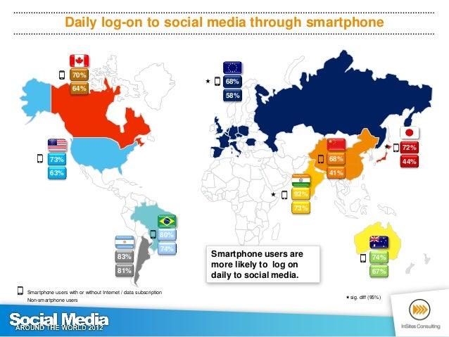 Following brands on social media             55%                                                          52%            ...