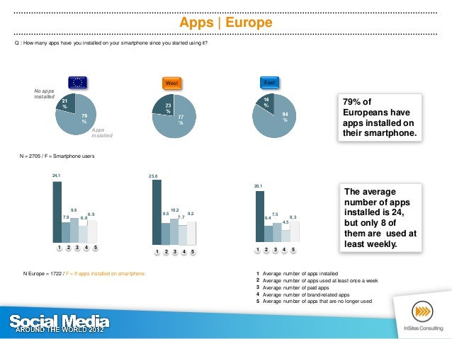 Apps per operating system | Europe Q : How many apps have you installed on your smartphone since you started using it?No a...