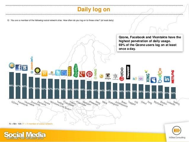 Top 3 networks by membership