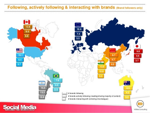 Following, actively following & interacting with brands (total sample)          6.7                                       ...