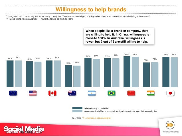 Preferred channels to help brandsQ: Which of the following channels would you like to use to help companies improve their ...