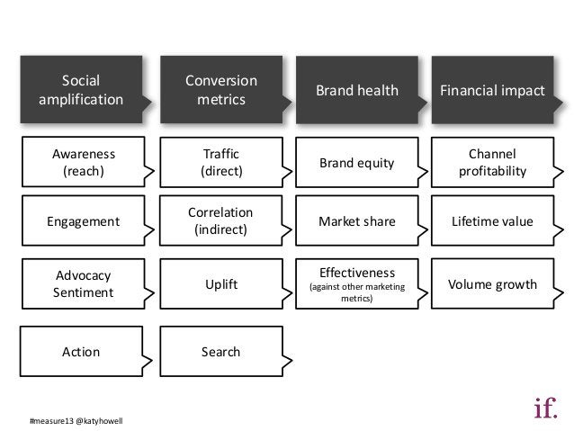 Social               Conversion                                        Brand health              Financial impact  amplifi...