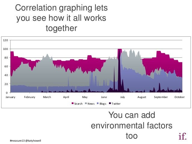 Correlation graphing lets         you see how it all works                 together12010080604020 0 January        Februar...