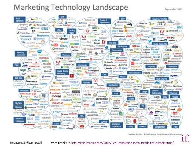 #measure13 @katyhowell   With thanks to http://chiefmartec.com/2012/12/5-marketing-meta-trends-the-presentation/