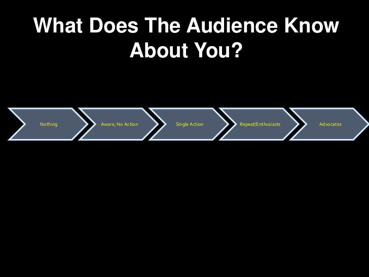 What Does The Audience Know About You?<br />