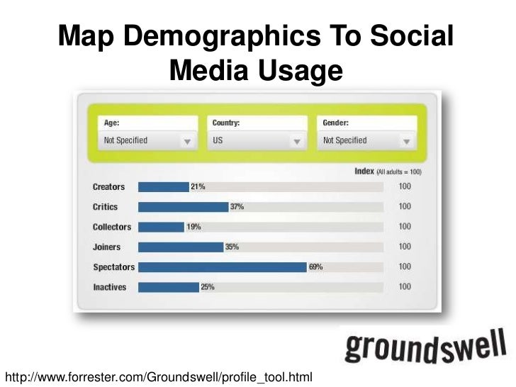 Map Demographics To Social Media Usage<br />http://www.forrester.com/Groundswell/profile_tool.html<br />