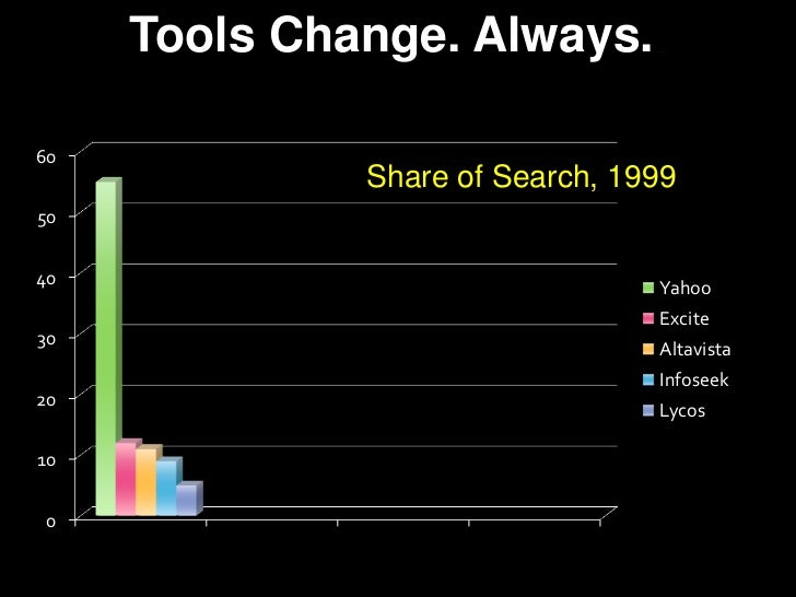 Tools Change. Always..<br />Share of Search, 1999<br />