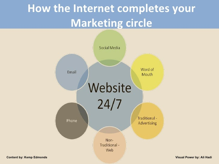 How the Internet completes your Marketing circle Content by: Kemp Edmonds Visual Power by: Ali Hadi