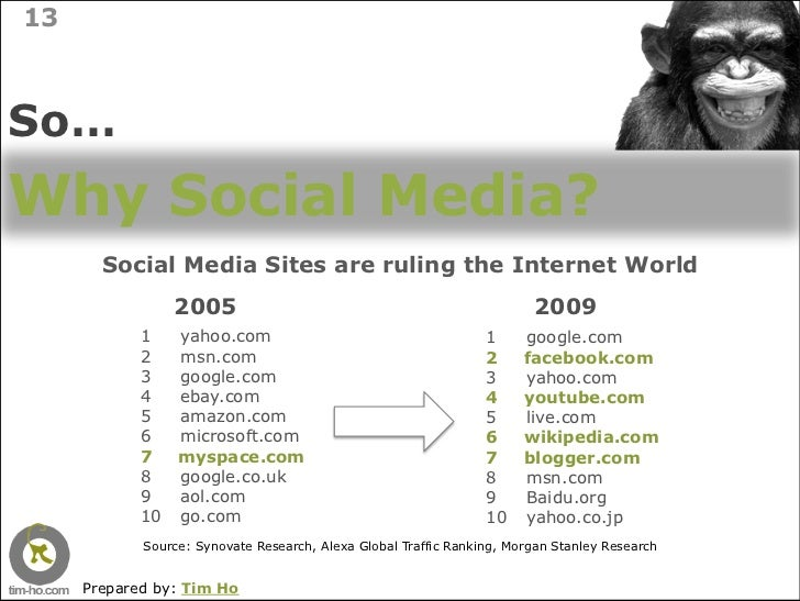 13    So… Why Social Media?        Social Media Sites are ruling the Internet World                   2005                ...