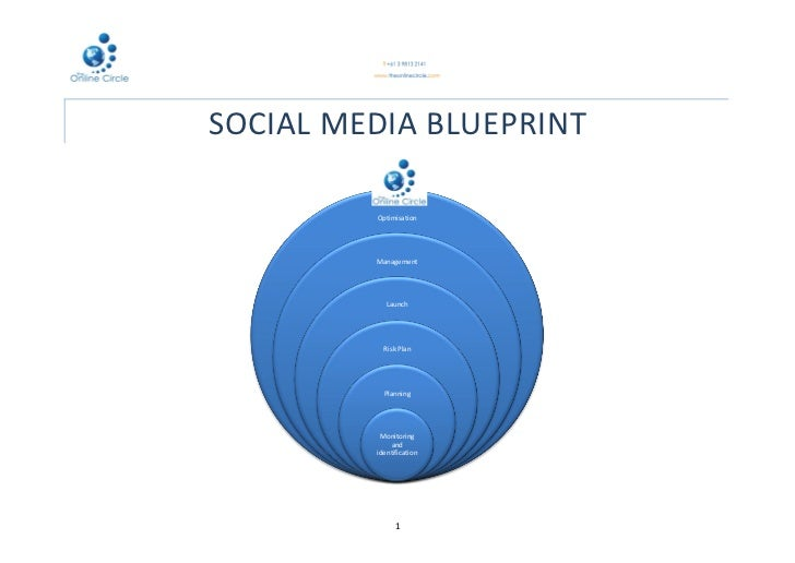 SOCIAL MEDIA BLUEPRINT         Optimisation         Management            Launch           Risk Plan           Planning   ...
