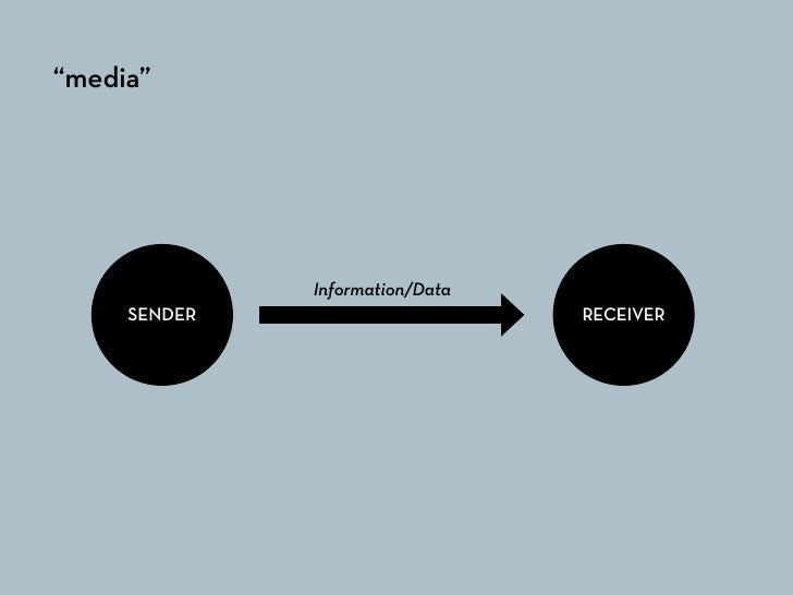 """mass media""                                    RECEIVER                    Information/Data      SENDER                  ..."