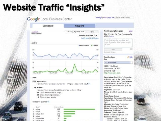 """Website Traffic """"Insights"""""""