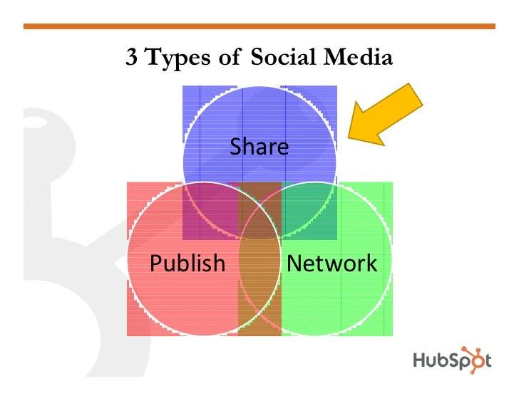3 Types of Social Media               Share      Publish       Network