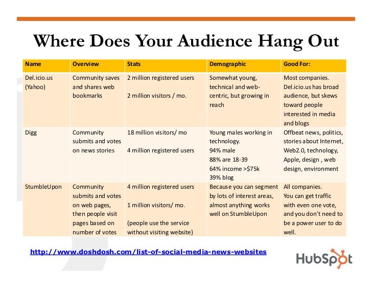 Where Does Your Audience Hang Out Name          Overview            Stats                        Demographic              ...