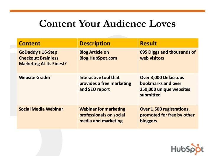 Content Your Audience Loves Content                    Description                 Result GoDaddy's 16-Step          Blog ...