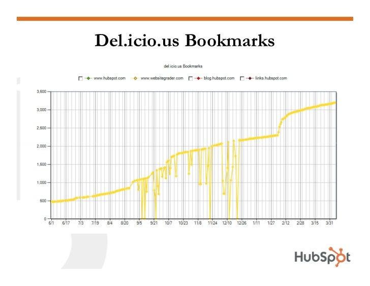 Del.icio.us Bookmarks