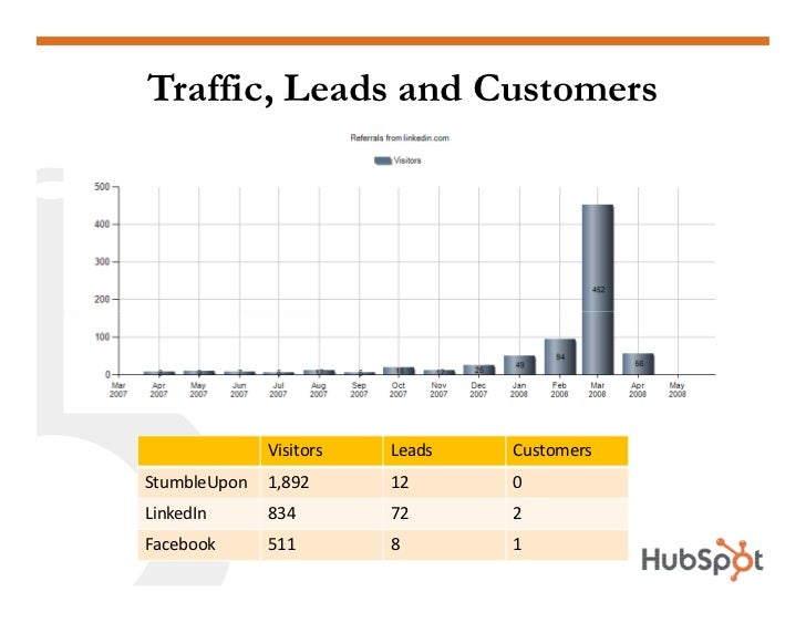 Traffic, Leads and Customers                   Visitors   Leads   Customers StumbleUpon   1,892      12      0 LinkedIn   ...