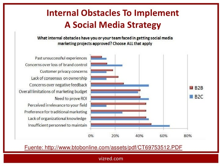 b2b social media case studies B2b social media case study focusing on lead generation and awareness raising  for constant contact.