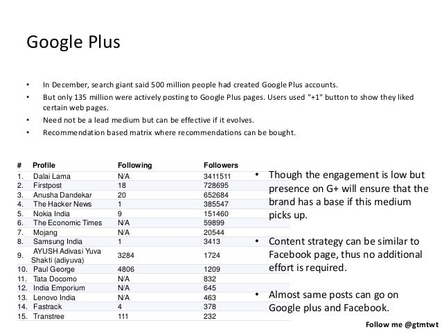 Follow me @gtmtwt Google Plus • In December, search giant said 500 million people had created Google Plus accounts. • But ...