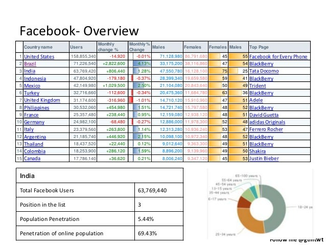 Follow me @gtmtwt Facebook- Overview Country name Users Monthly change % Monthly % Change Males Females Females Males Top ...