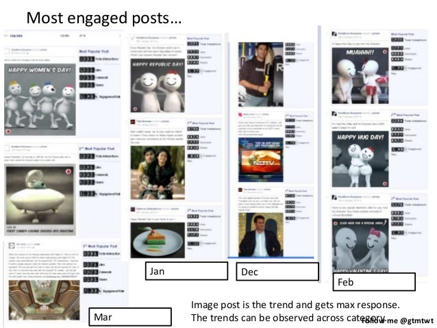 Follow me @gtmtwt Most engaged posts… Jan Dec Feb Mar Image post is the trend and gets max response. The trends can be obs...