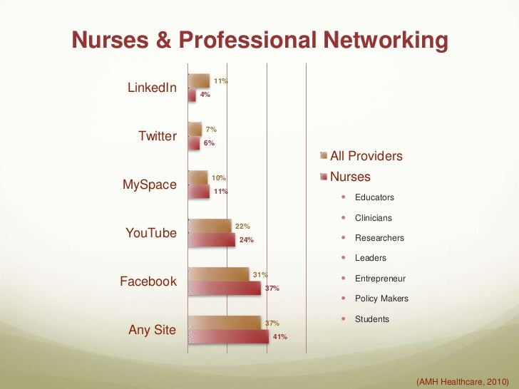 social media for nurses Social media for nurses|[t]he authors recognize the role the nurse has in empowering patients to take charge of their health by using social media responsibly.