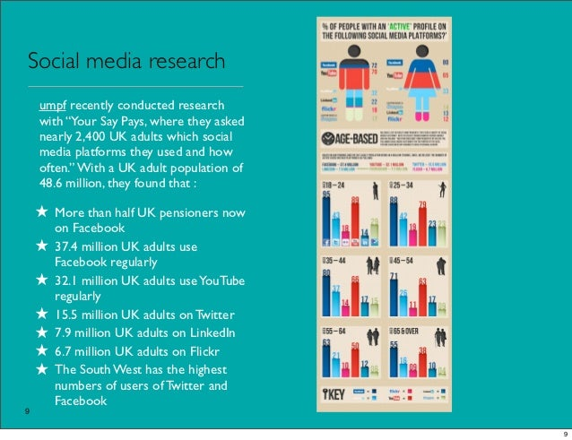 """Social media research    umpf recently conducted research    with """"Your Say Pays, where they asked    nearly 2,400 UK adul..."""