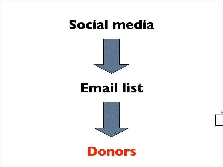 Social Media Club Vancouver - Fundraising with social media