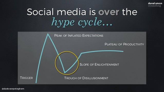 Social media is over the @dadovanpeteghem hype cycle… TRIGGER PEAK OF INFLATED EXPECTATIONS TROUGH OF DISILLUSIONMENT SLOP...