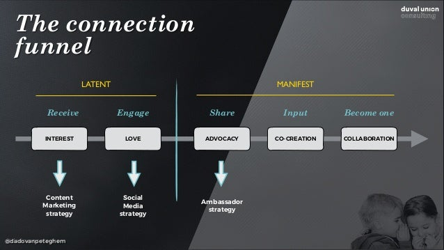 @dadovanpeteghem The connection  funnel INTEREST LOVE ADVOCACY CO-CREATION COLLABORATION Receive Engage Share Input LATEN...