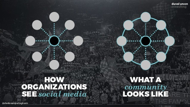 @dadovanpeteghem HOW  ORGANIZATIONS  SEE social media WHAT A  community  LOOKS LIKE