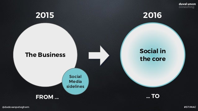 @dadovanpeteghem FROM ... ... TO The Business Social Media sidelines Social in the core 2015 2016 #STIMAC