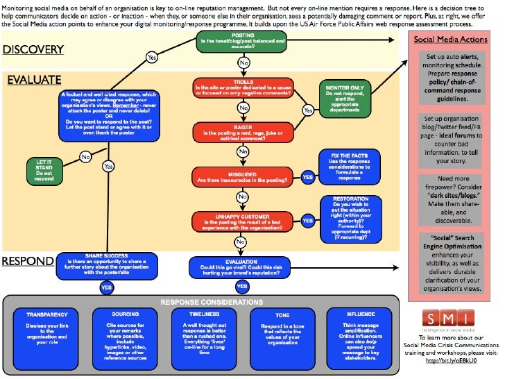 Infographic: The Social Media Crisis Communications Decision Tree