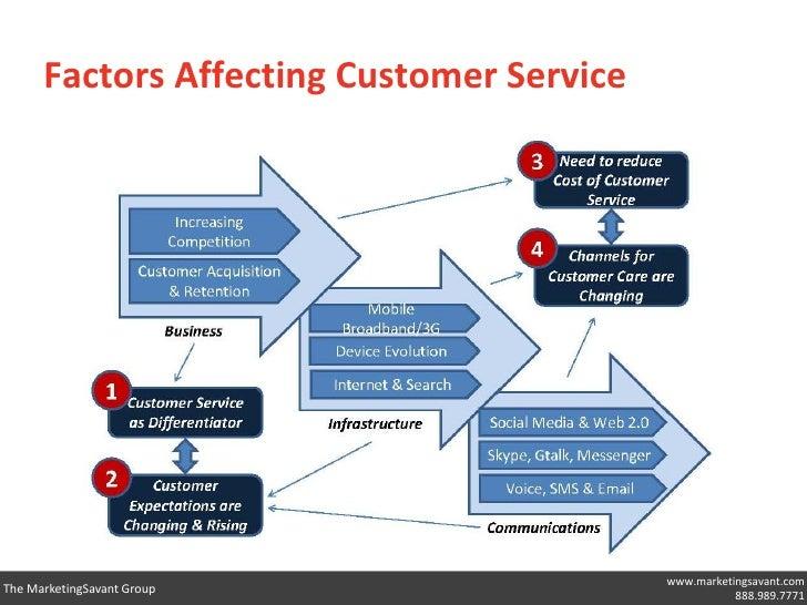 factors affecting customer loyalty in islamic Islamic azad university, yasouj, iran department of management, yasouj branch identifying factors affecting customer loyalty will enable the.