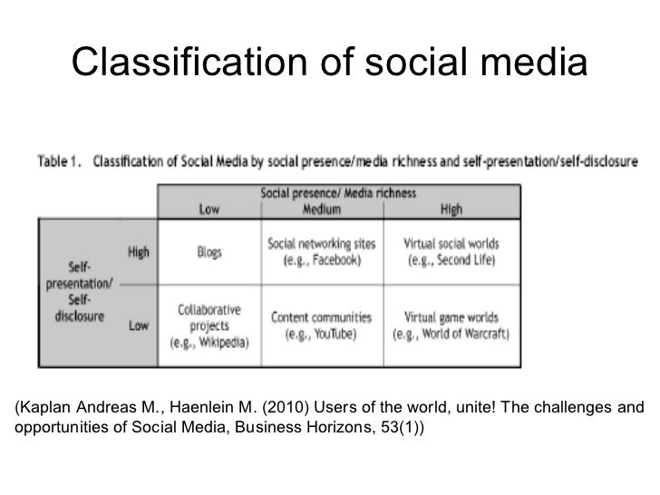 Social Media Definition And Classification Slide 3