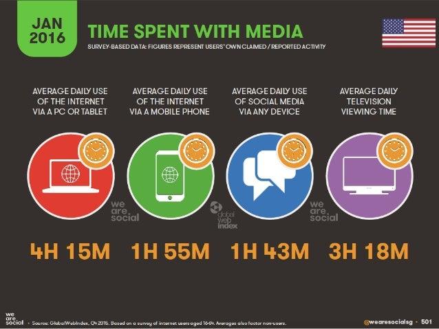 2014 9.4% 13.2% 21.4% 2015 2020 SOURCE: DUKE UNIVERSITY CMO SURVEY CHIEF MARKETING OFFICER'S SPEND ON SOCIAL MEDIA