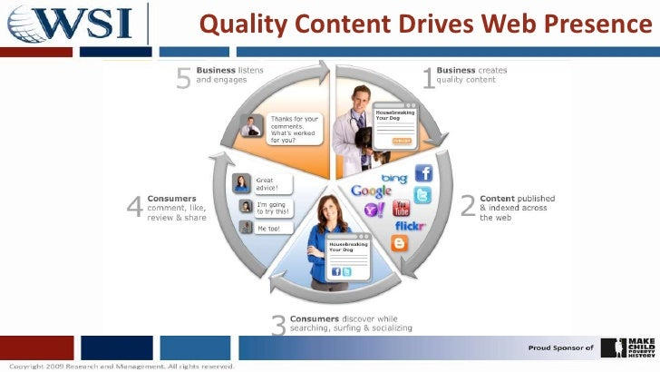 Quality Content Drives Web Presence<br />