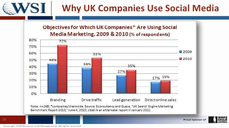 Why UK Companies Use Social Media<br />16<br />