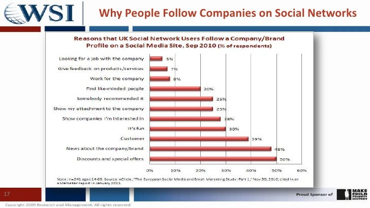 17<br />Why People Follow Companies on Social Networks<br />