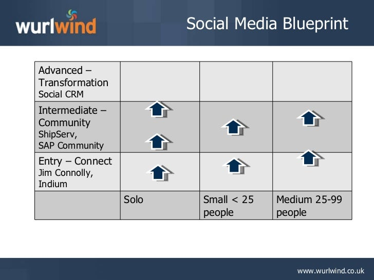 Social media for business blueprint challenges 4 social media blueprint malvernweather Image collections