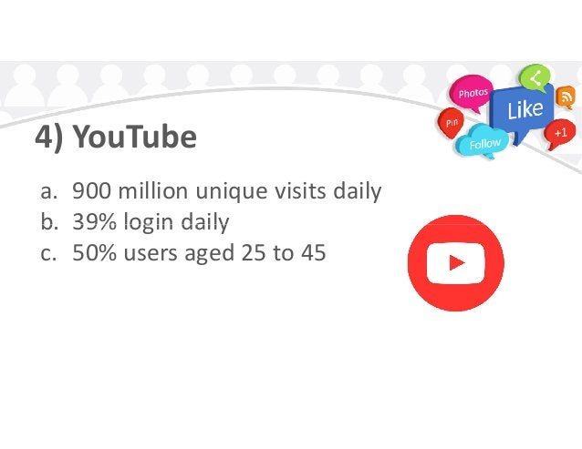 4) YouTube a. 900 million unique visits daily b. 39% login dailyb. 39% login daily c. 50% users aged 25 to 45