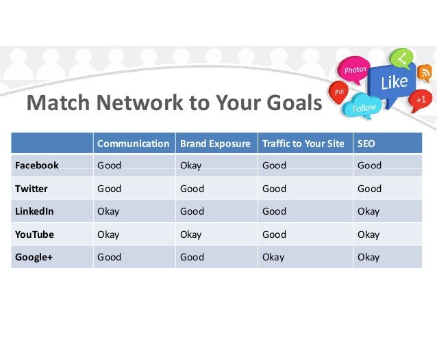 Match Network to Your Goals Communication Brand Exposure Traffic to Your Site SEO Facebook Good Okay Good GoodFacebook Goo...