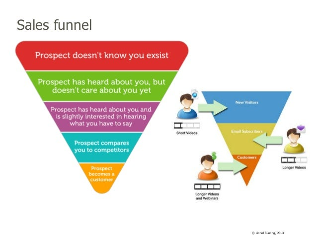 Sales funnel  © Lionel Bunting, 2013
