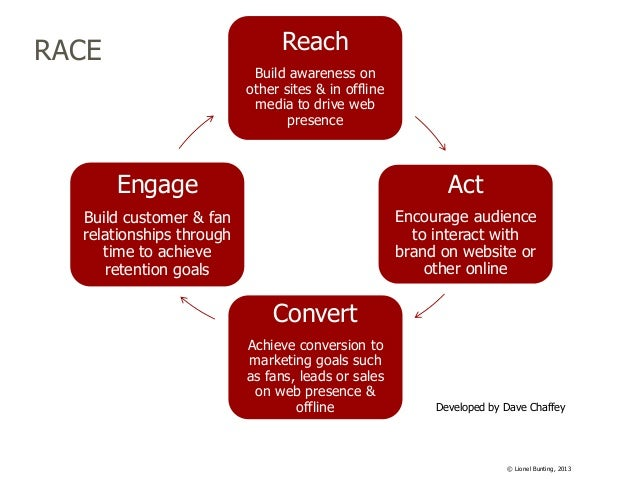 Reach  RACE  Build awareness on other sites & in offline media to drive web presence  Engage  Act  Build customer & fan re...