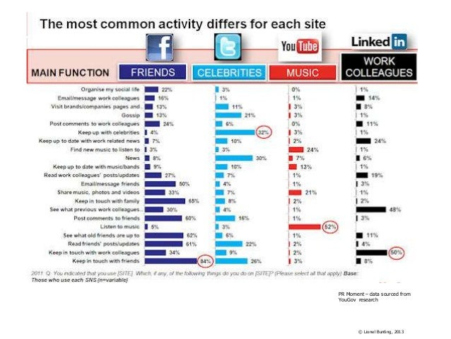 PR Moment – data sourced from YouGov research  © Lionel Bunting, 2013