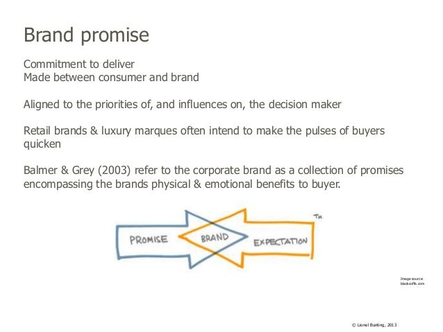 Brand promise Commitment to deliver Made between consumer and brand Aligned to the priorities of, and influences on, the d...
