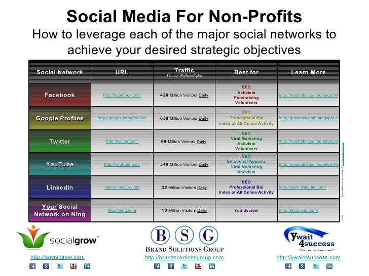 Social Media For Non-Profits How to leverage each of the major social networks to achieve your desired strategic objective...