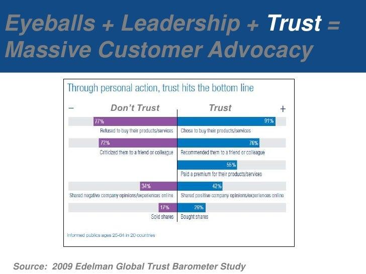 Eyeballs + Leadership + Trust = Massive Customer Advocacy<br />Don't Trust<br />Trust<br />Source:  2009 Edelman Global Tr...