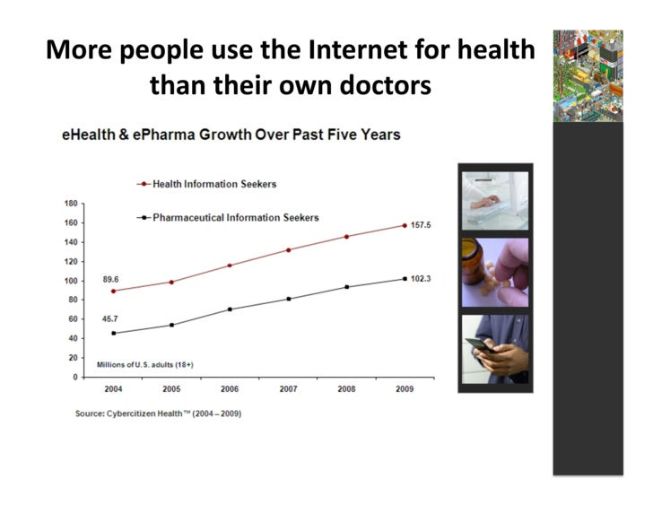 More  people  use  the  Internet  for  health             than  their  own  doctors